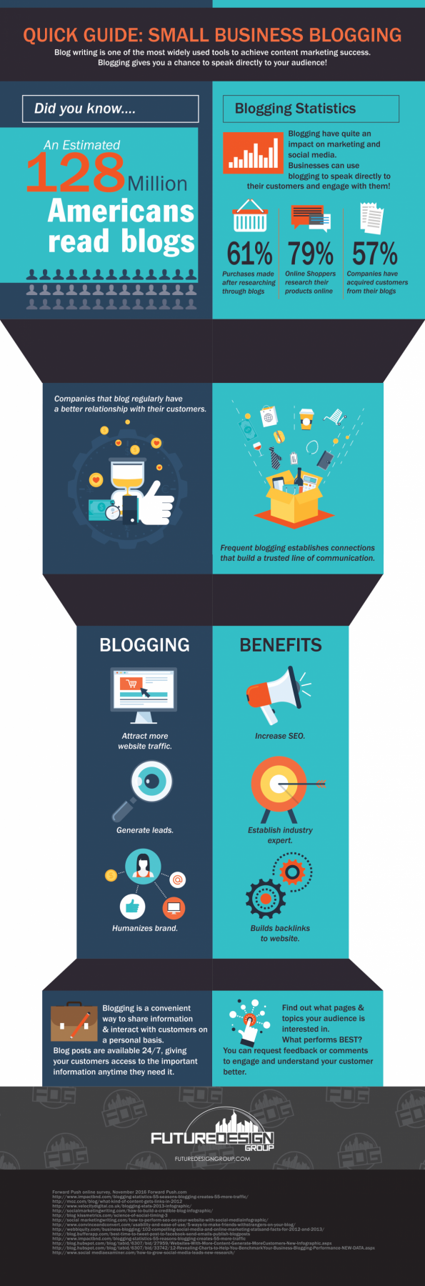 Blogging as a Small Business Infographic